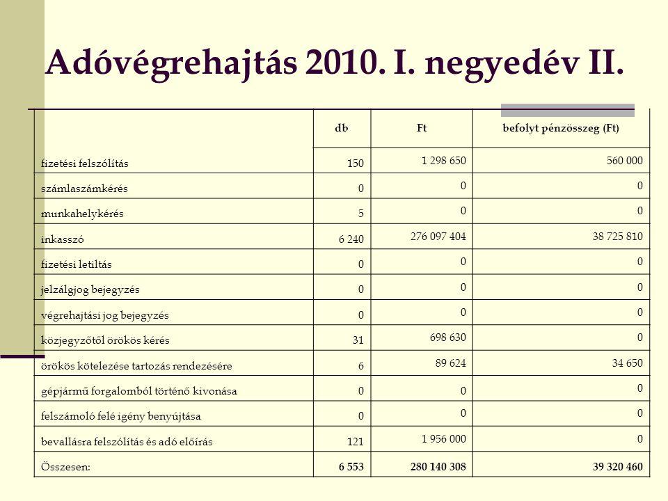 Adóvégrehajtás 2010. I. negyedév II.