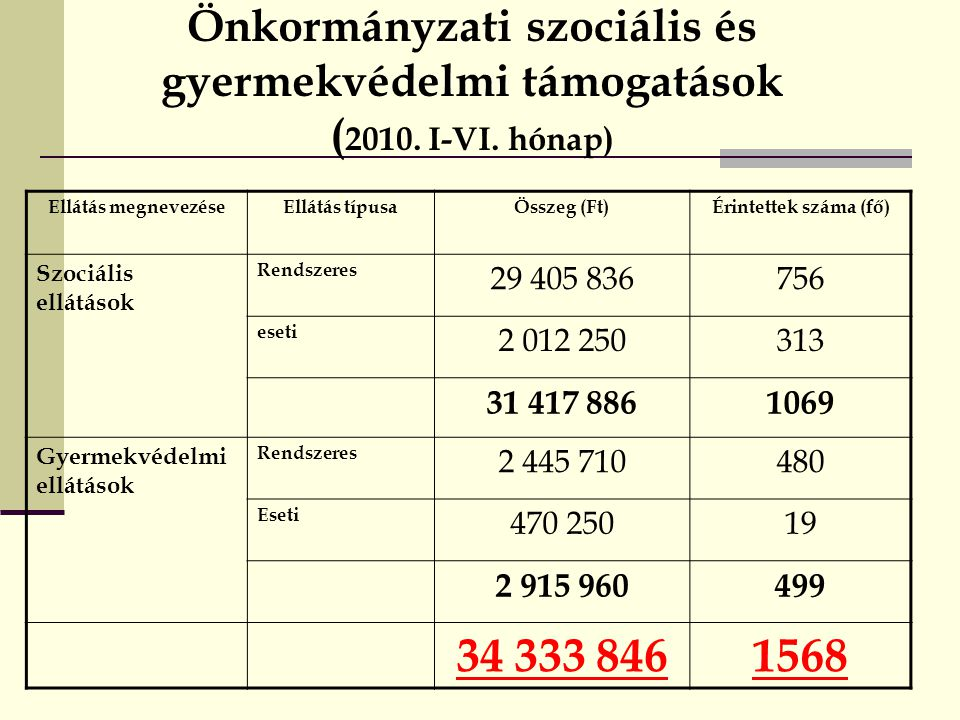 Önkormányzati szociális és gyermekvédelmi támogatások (2010. I-VI