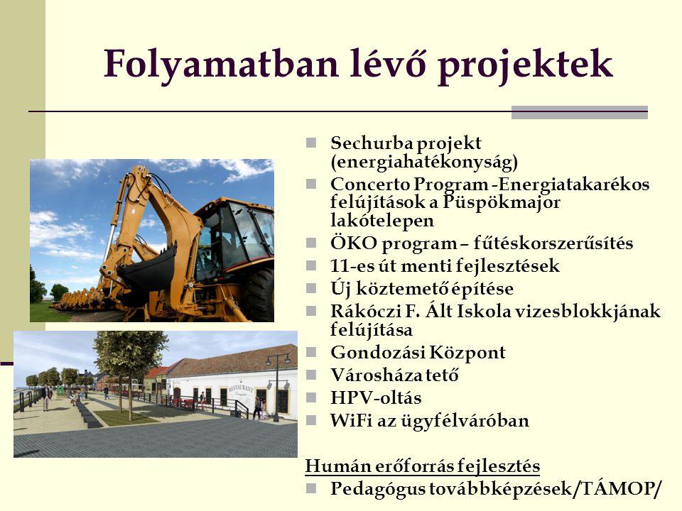 Folyamatban lévő projektek