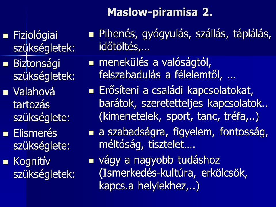 Maslow-piramisa 2. Fiziológiai szükségletek: Biztonsági szükségletek: Valahová tartozás szükséglete: