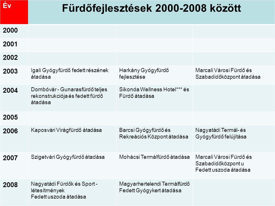 Fürdőfejlesztések a régióban 2000-2008 között