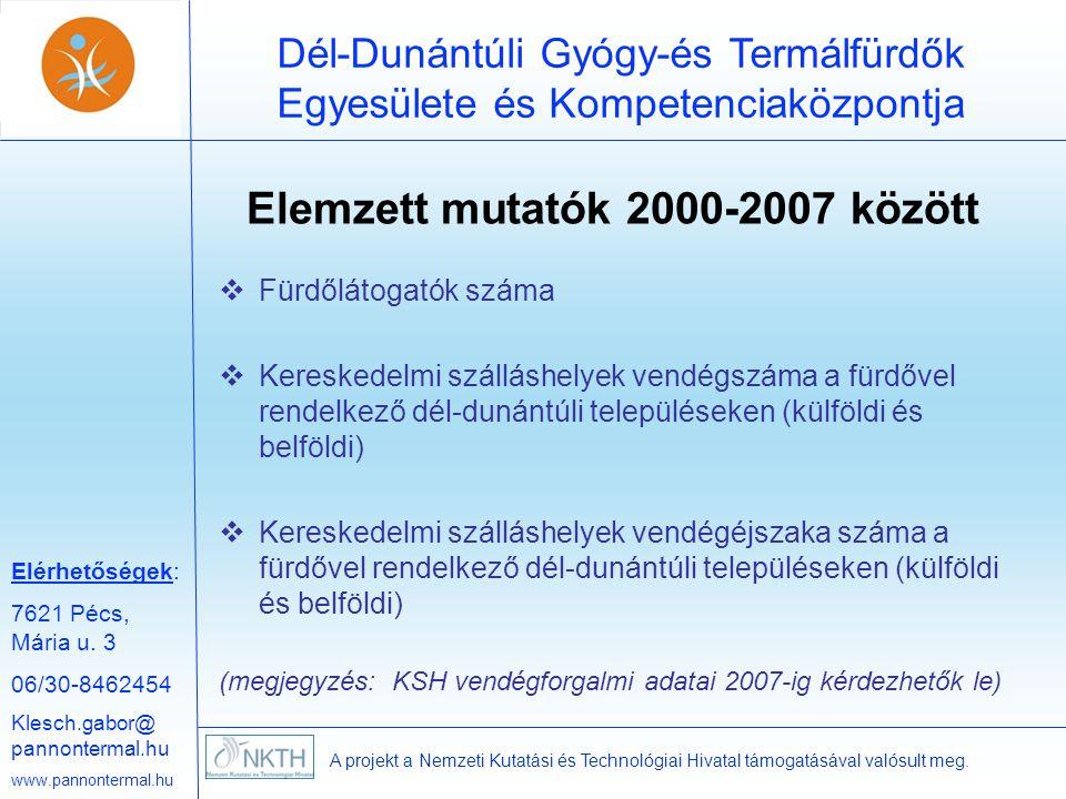 Elemzett mutatók 2000-2007 között
