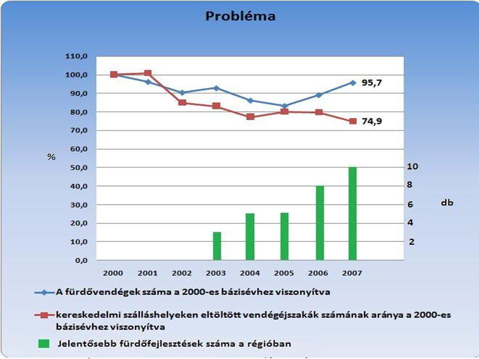 Forrás: KSH és fürdős adatok alapján, saját szerkesztés
