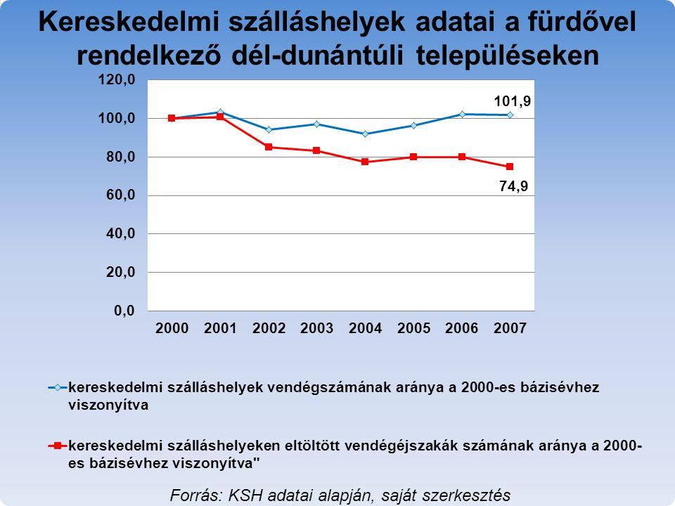 Forrás: KSH adatai alapján, saját szerkesztés