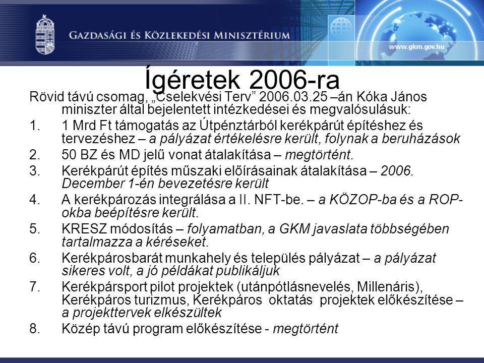 """Ígéretek 2006-ra Rövid távú csomag, """"Cselekvési Terv 2006.03.25 –án Kóka János miniszter által bejelentett intézkedései és megvalósulásuk:"""