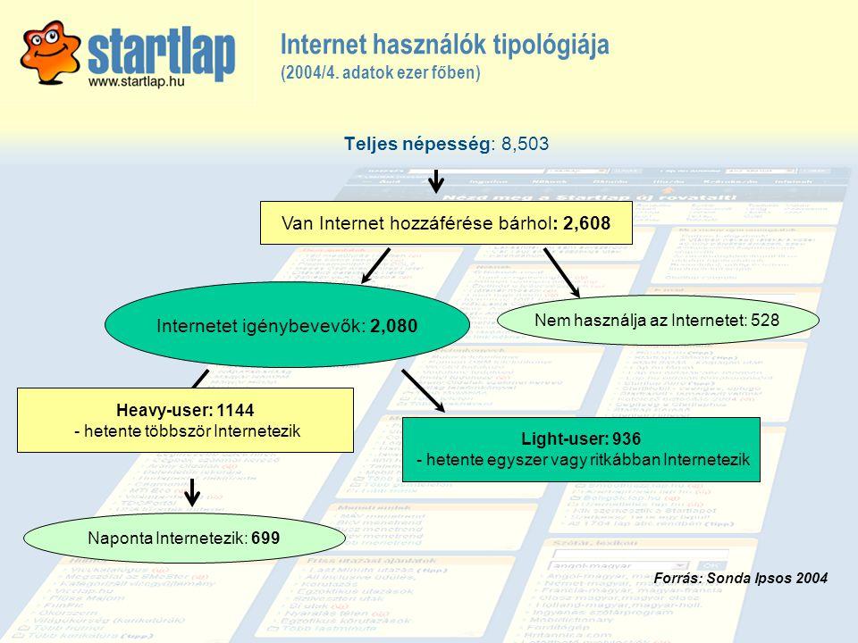 Internet használók tipológiája (2004/4. adatok ezer főben)