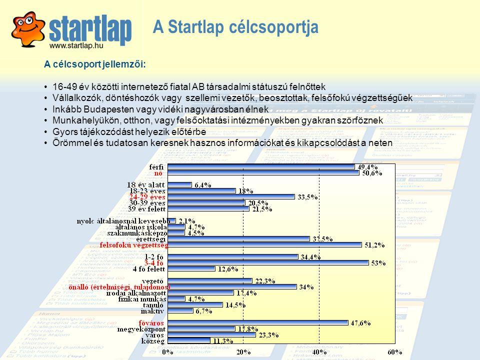 A Startlap célcsoportja
