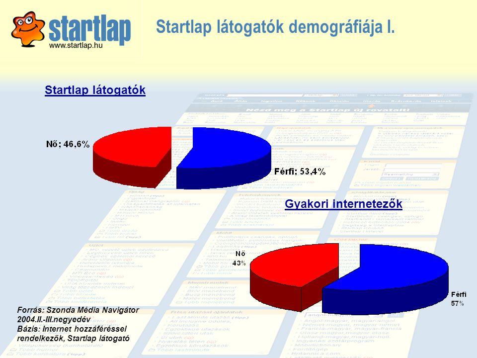 Startlap látogatók demográfiája I.