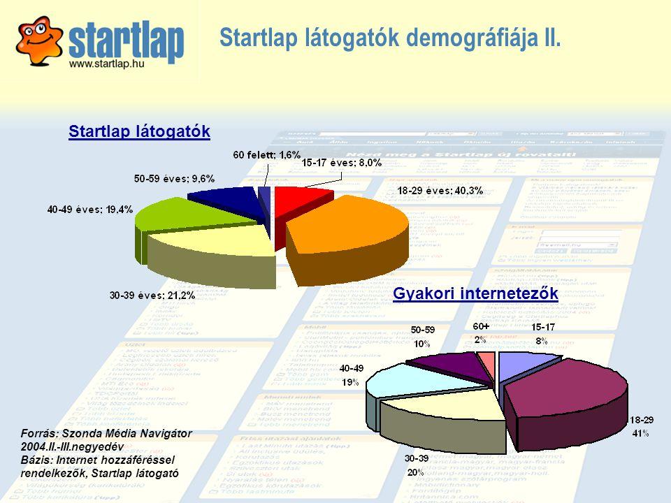 Startlap látogatók demográfiája II.