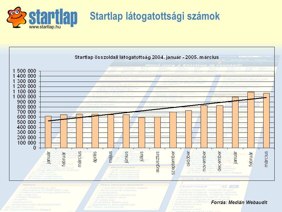 Startlap látogatottsági számok