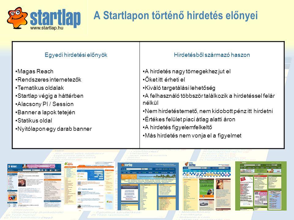 A Startlapon történő hirdetés előnyei