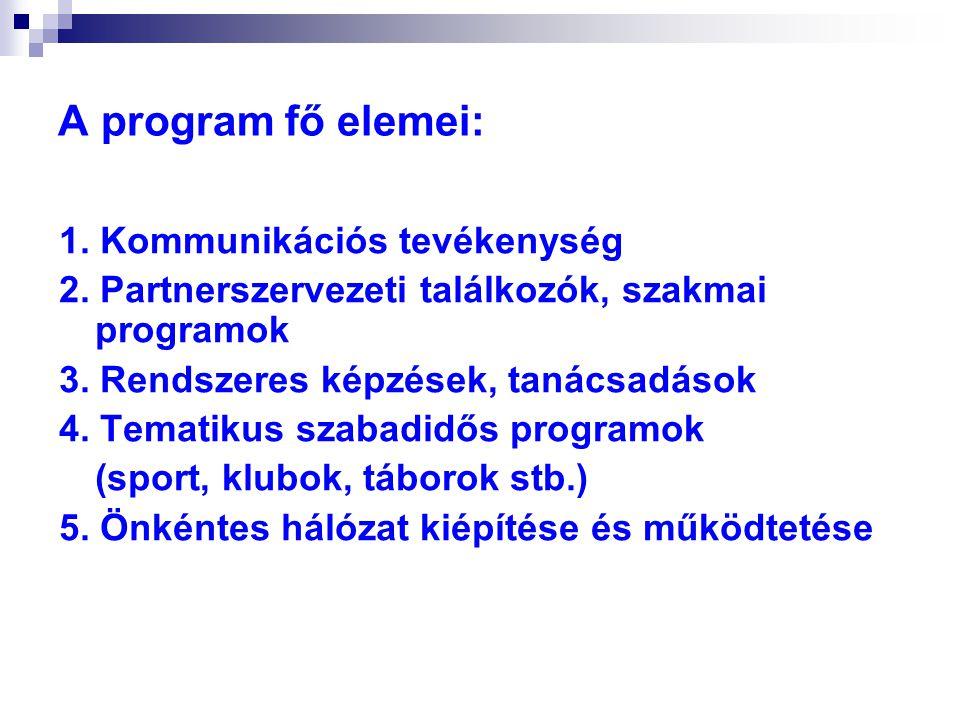A program fő elemei: 1. Kommunikációs tevékenység