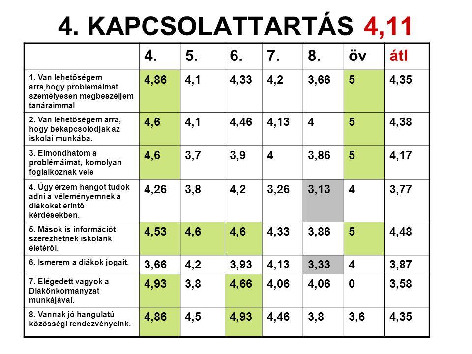 4. KAPCSOLATTARTÁS 4,11 4. 5. 6. 7. 8. öv átl 4,86 4,1 4,33 4,2 3,66 5