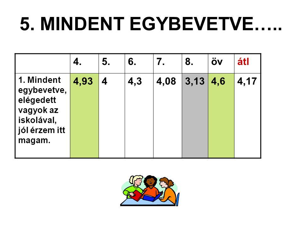 5. MINDENT EGYBEVETVE….. 4. 5. 6. 7. 8. öv átl 4,93 4 4,3 4,08 3,13