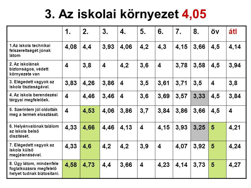 3. Az iskolai környezet 4,05 1. 2. 3. 4. 5. 6. 7. 8. öv átl 4,08 4,4