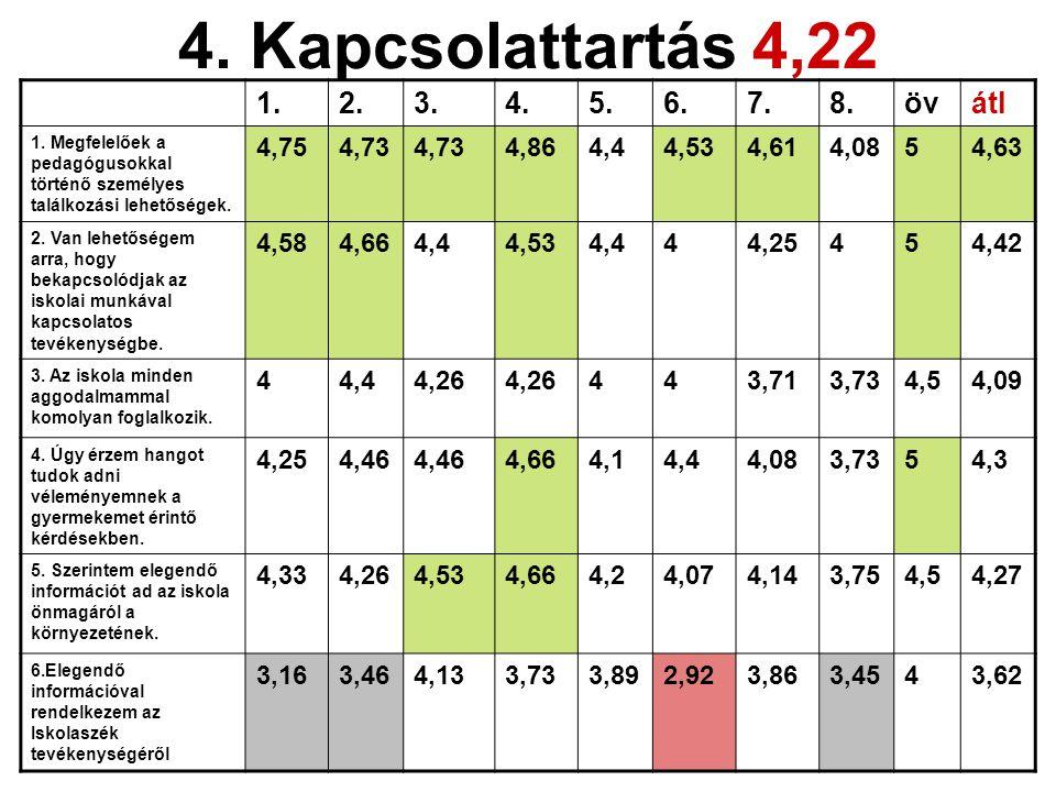 4. Kapcsolattartás 4,22 1. 2. 3. 4. 5. 6. 7. 8. öv átl 4,75 4,73 4,86