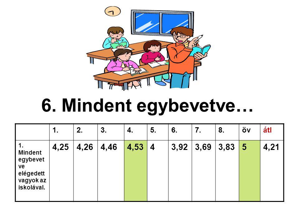 6. Mindent egybevetve… 1. 2. 3. 4. 5. 6. 7. 8. öv. átl. 1. Mindent egybevetve elégedett vagyok az iskolával.