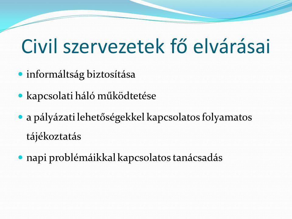 Civil szervezetek fő elvárásai