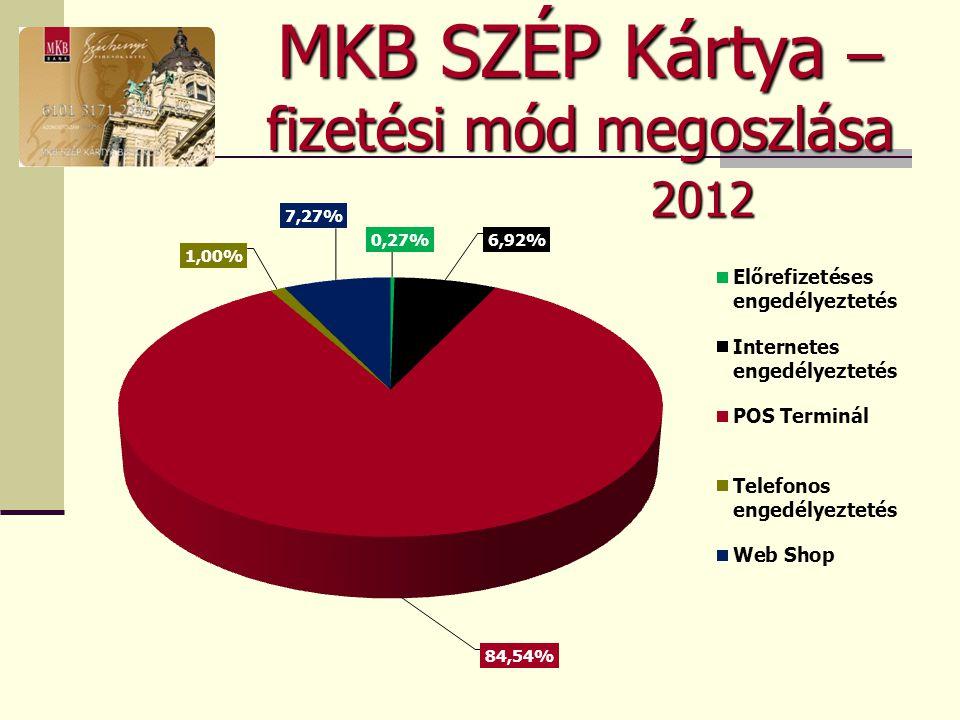 MKB SZÉP Kártya – fizetési mód megoszlása