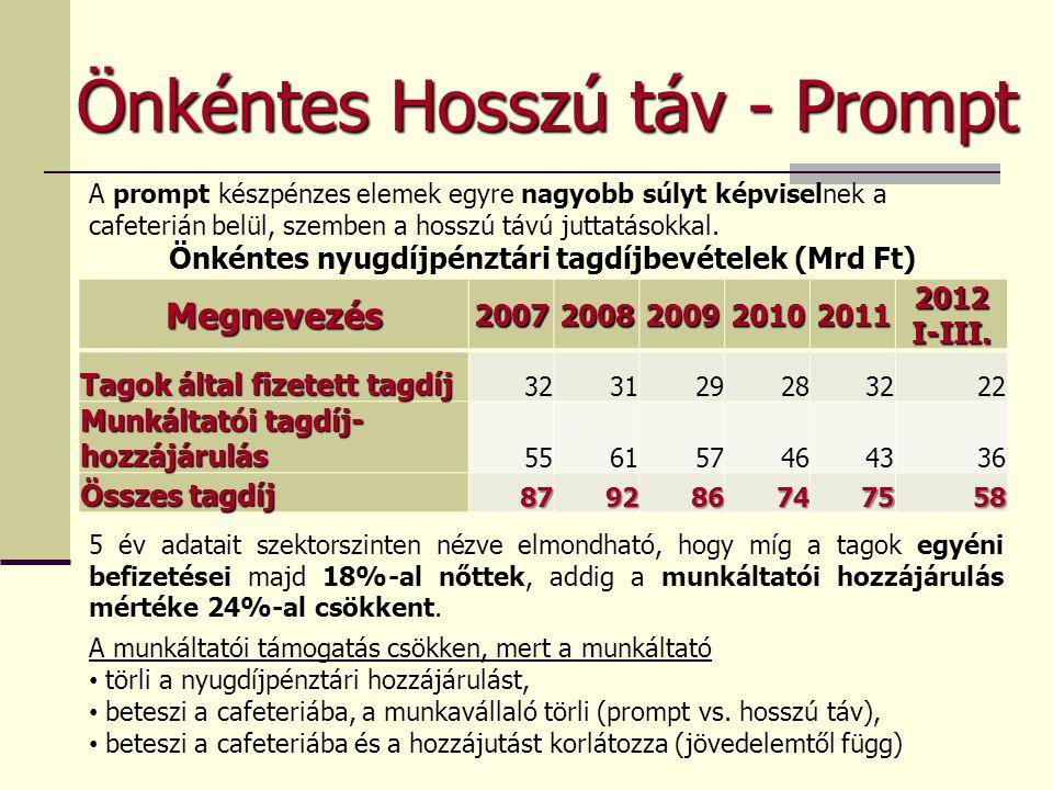 Önkéntes nyugdíjpénztári tagdíjbevételek (Mrd Ft)