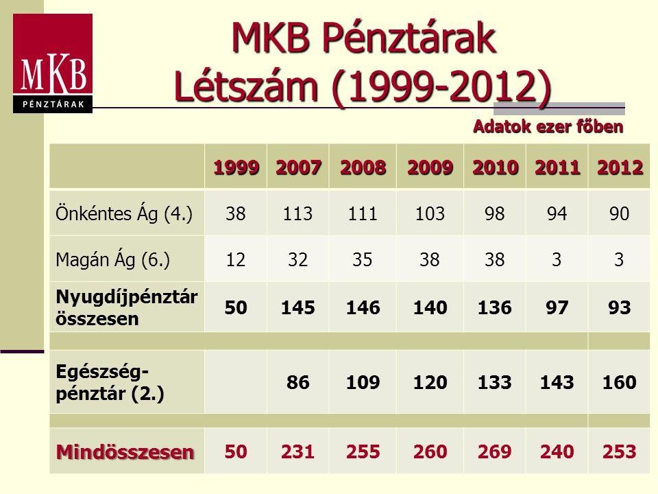 MKB Pénztárak Létszám (1999-2012) Mindösszesen 1999 2007 2008 2009