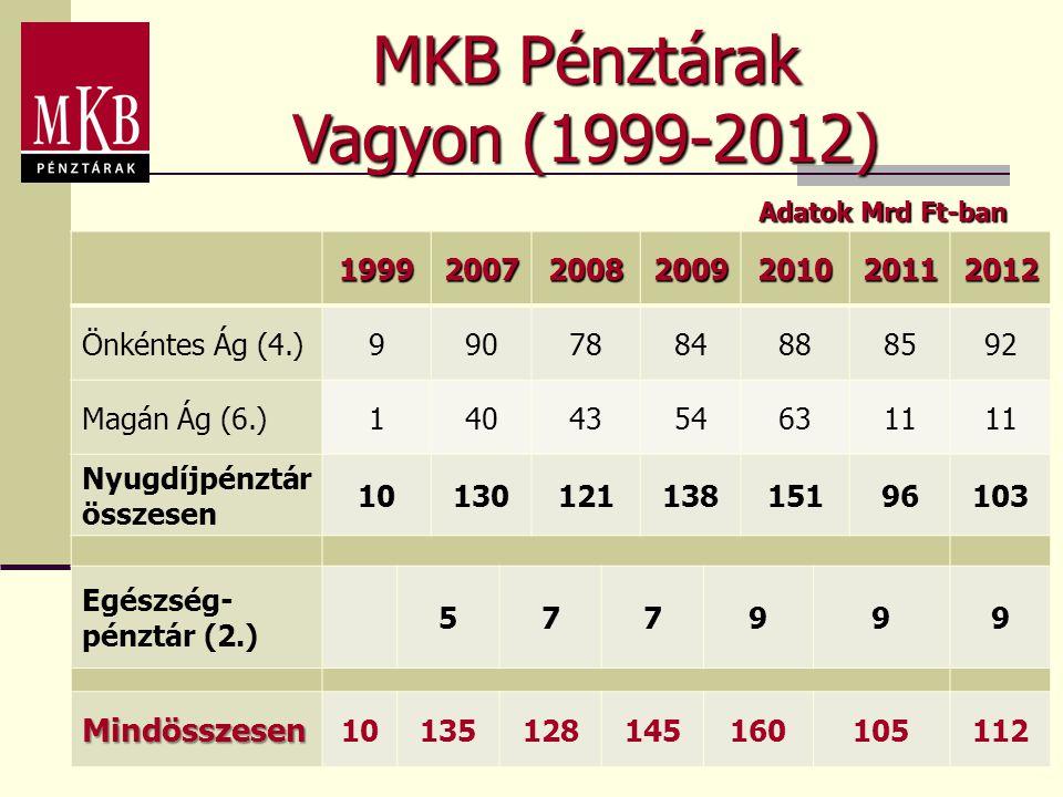 MKB Pénztárak Vagyon (1999-2012) Mindösszesen 1999 2007 2008 2009 2010