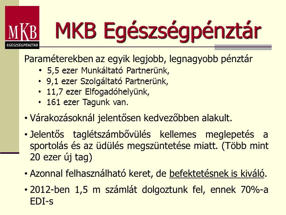 MKB Egészségpénztár Paraméterekben az egyik legjobb, legnagyobb pénztár. 5,5 ezer Munkáltató Partnerünk,