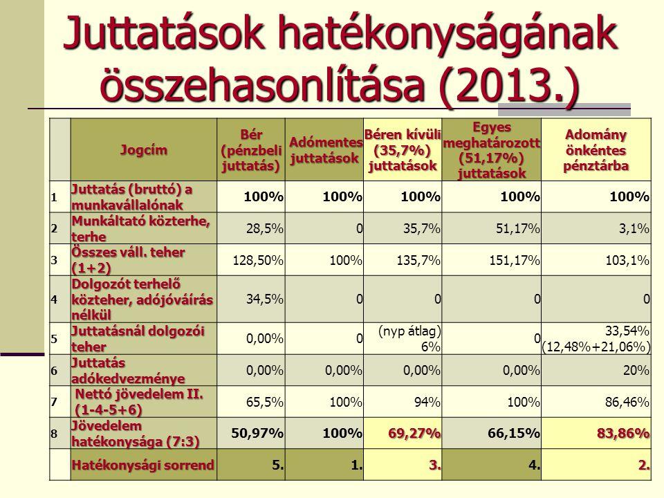 Juttatások hatékonyságának összehasonlítása (2013.)