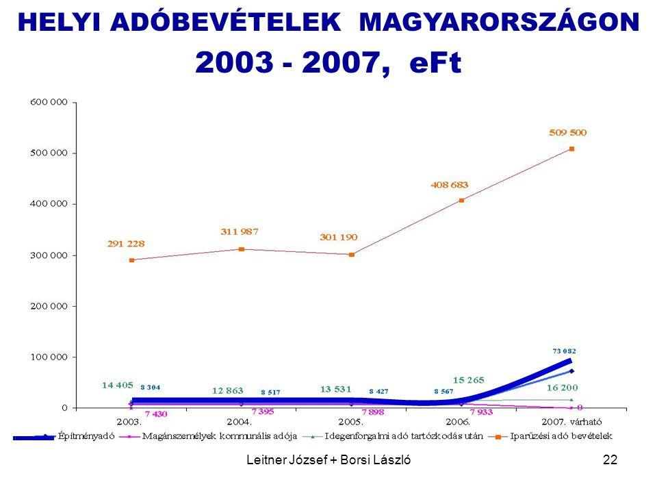 2003 - 2007, eFt HELYI ADÓBEVÉTELEK MAGYARORSZÁGON