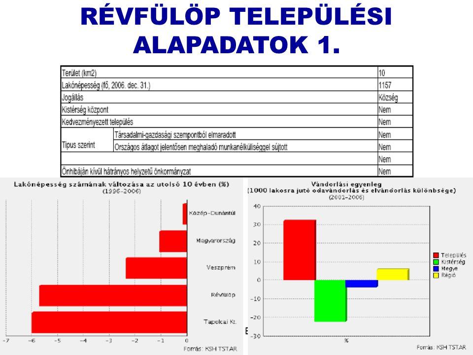 RÉVFÜLÖP TELEPÜLÉSI ALAPADATOK 1.