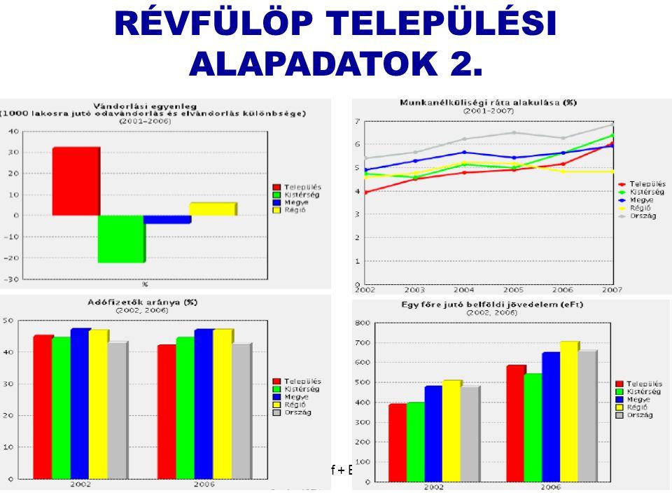 RÉVFÜLÖP TELEPÜLÉSI ALAPADATOK 2.