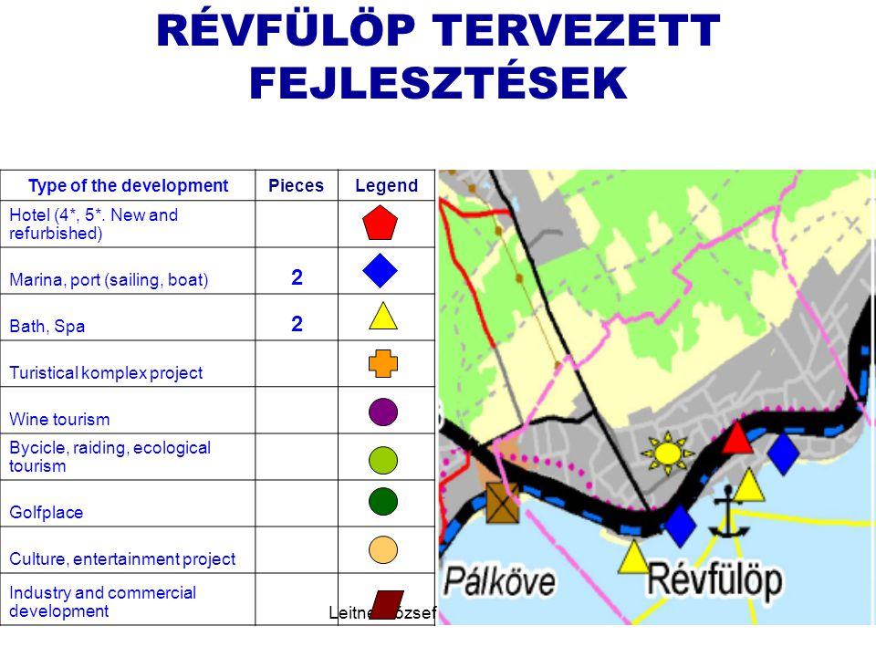 RÉVFÜLÖP TERVEZETT FEJLESZTÉSEK Type of the development