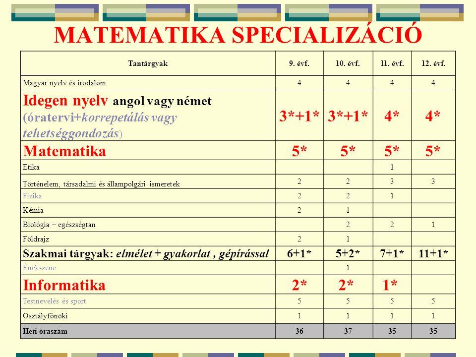 MATEMATIKA SPECIALIZÁCIÓ