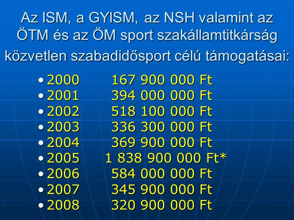 Az ISM, a GYISM, az NSH valamint az ÖTM és az ÖM sport szakállamtitkárság közvetlen szabadidősport célú támogatásai: