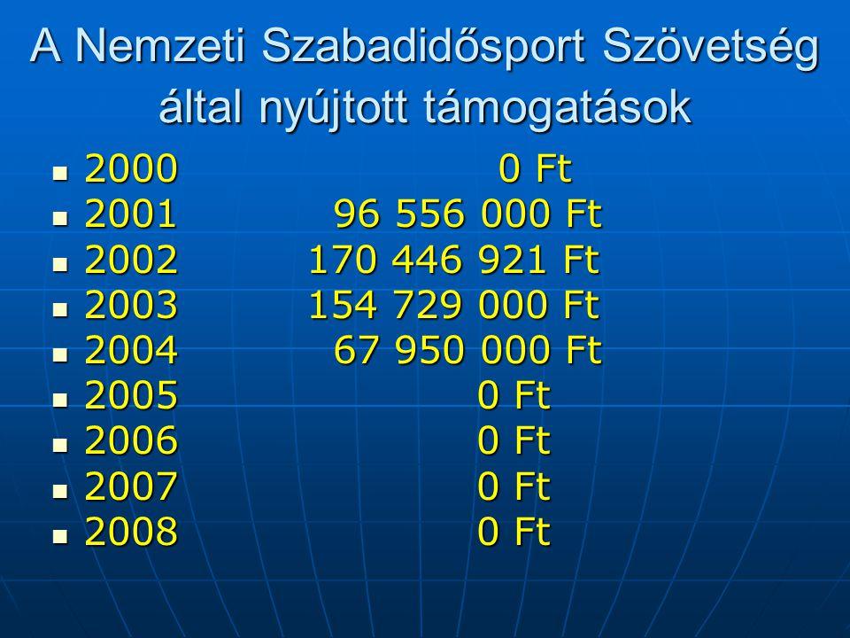 A Nemzeti Szabadidősport Szövetség által nyújtott támogatások