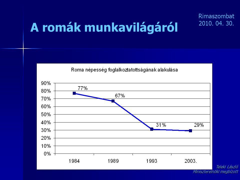 A romák munkavilágáról