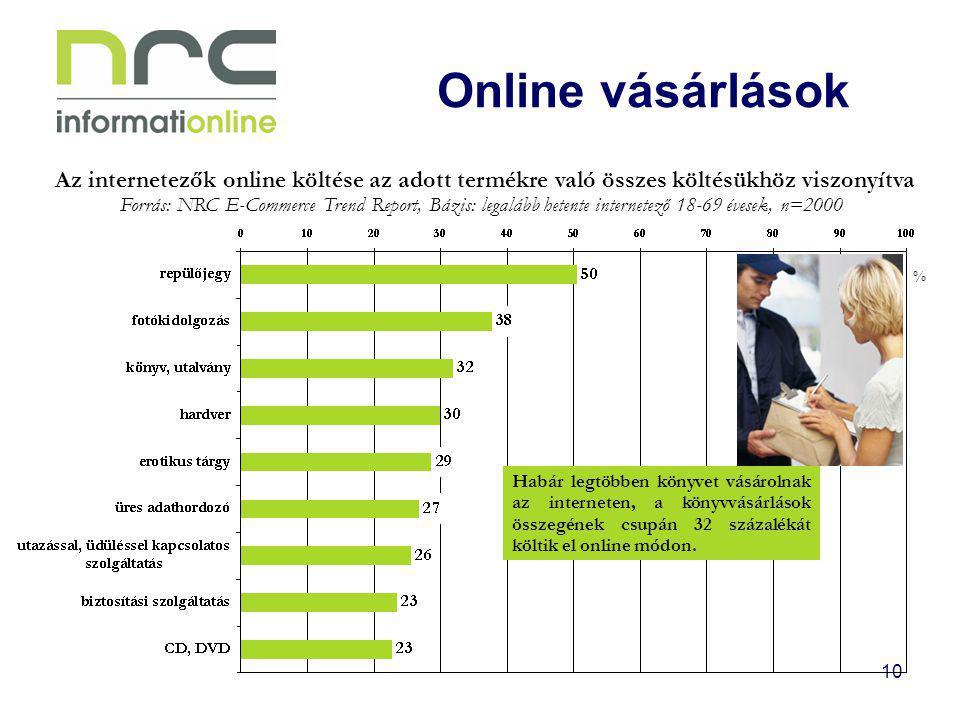Online vásárlások Az internetezők online költése az adott termékre való összes költésükhöz viszonyítva.