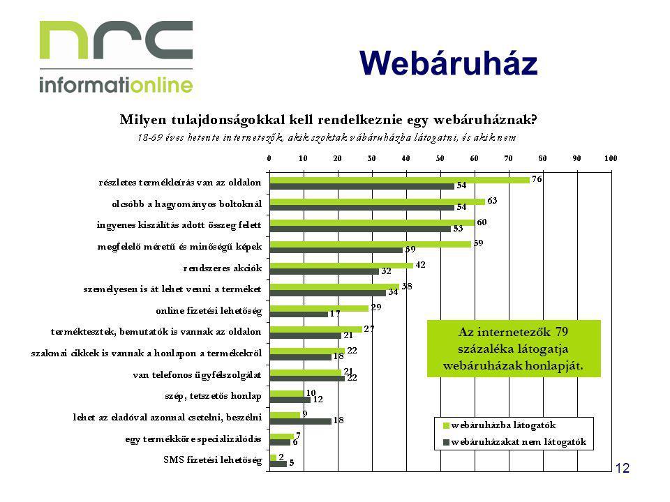 Az internetezők 79 százaléka látogatja webáruházak honlapját.