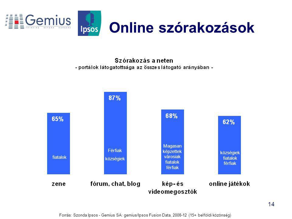 Online szórakozások Magasan képzettek városiak fiatalok férfiak