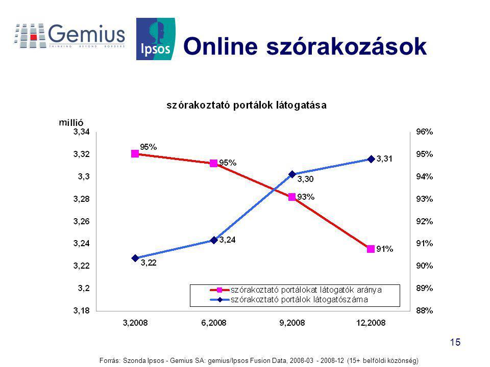 Online szórakozások Forrás: Szonda Ipsos - Gemius SA: gemius/Ipsos Fusion Data, 2008-03 - 2008-12 (15+ belföldi közönség)