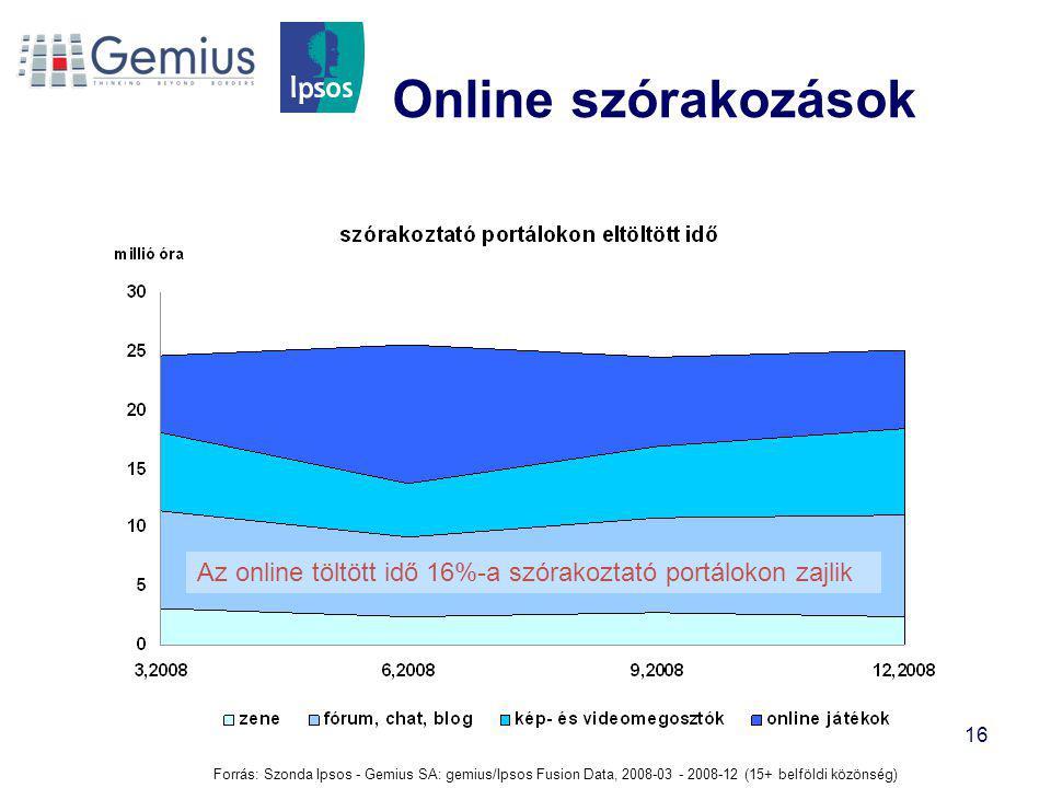 Online szórakozások Az online töltött idő 16%-a szórakoztató portálokon zajlik.