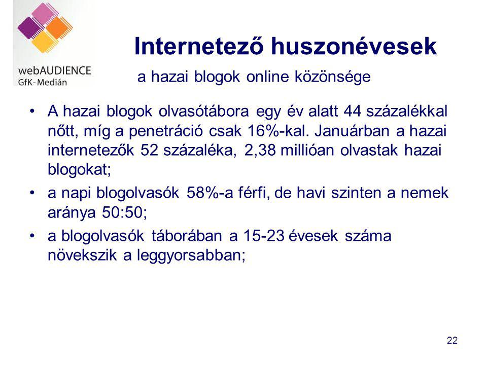 Internetező huszonévesek