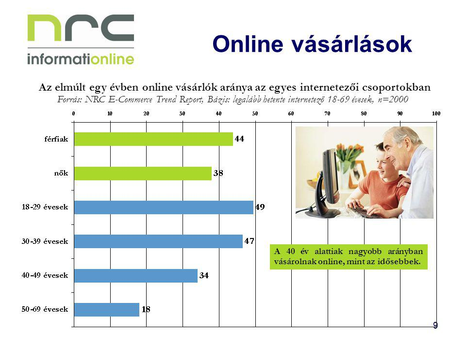 Online vásárlások Az elmúlt egy évben online vásárlók aránya az egyes internetezői csoportokban.