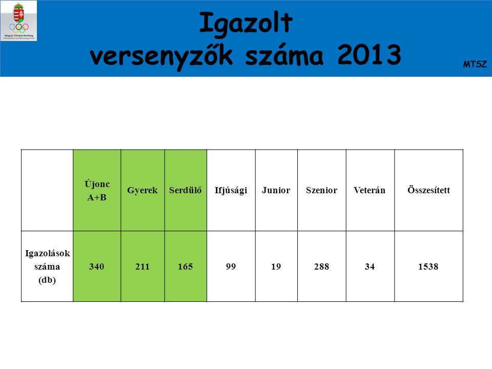 Igazolt versenyzők száma 2013