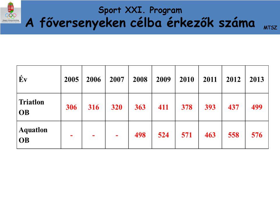 Sport XXI. Program A főversenyeken célba érkezők száma