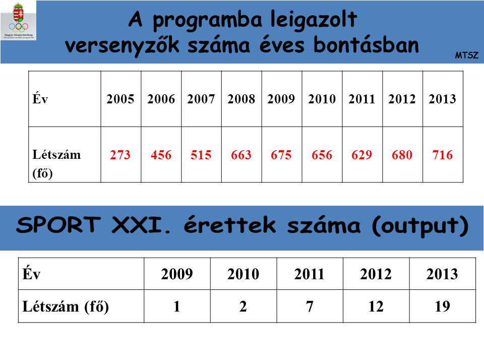 A programba leigazolt versenyzők száma éves bontásban