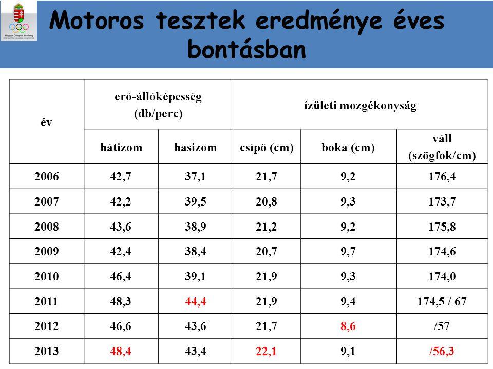 Motoros tesztek eredménye éves bontásban
