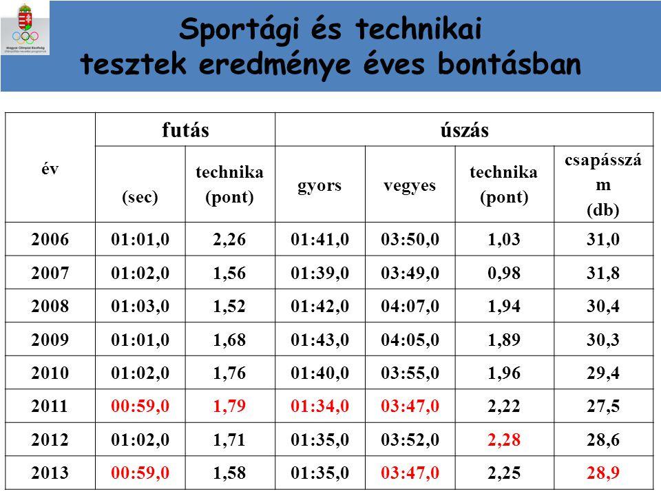 Sportági és technikai tesztek eredménye éves bontásban