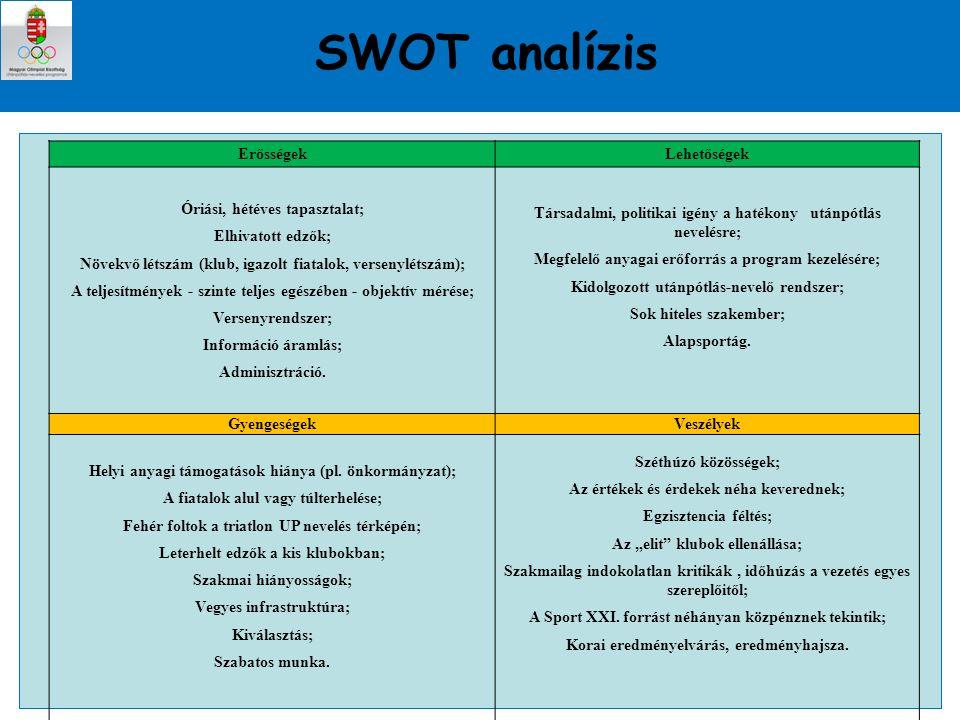 SWOT analízis Erősségek Lehetőségek Óriási, hétéves tapasztalat;
