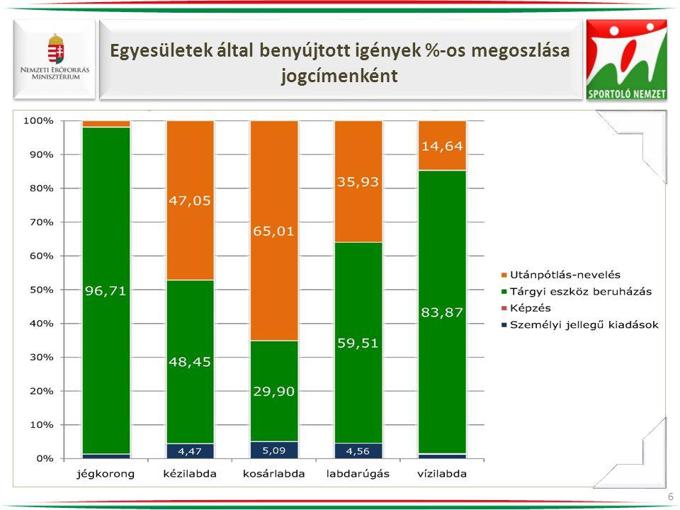 Egyesületek által benyújtott igények %-os megoszlása jogcímenként